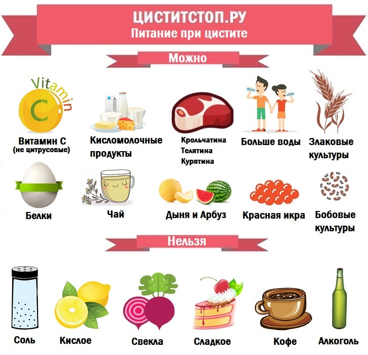 Диета при цистите у женщин: здоровое питание