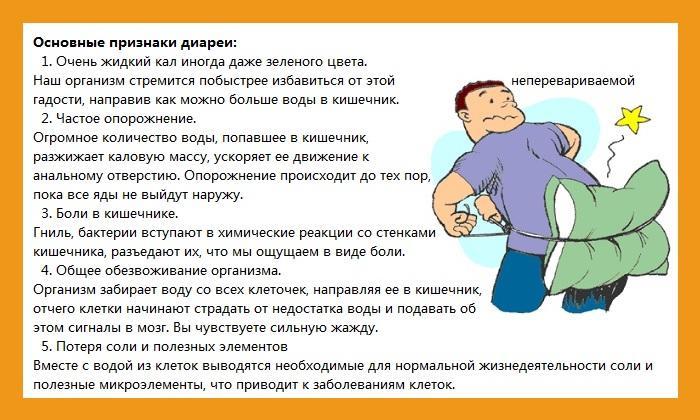 Как сделать себе диарею