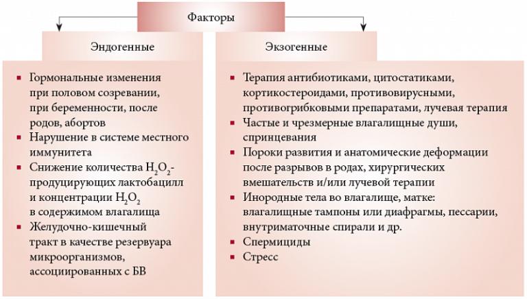 vlagalishnie-videleniya