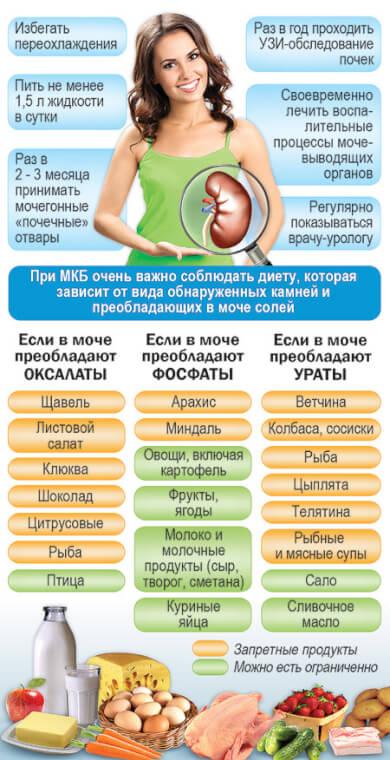 Диета при пиелонефрите у беременных меню 9