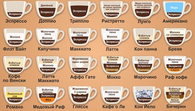 Крепость кофейных напитков