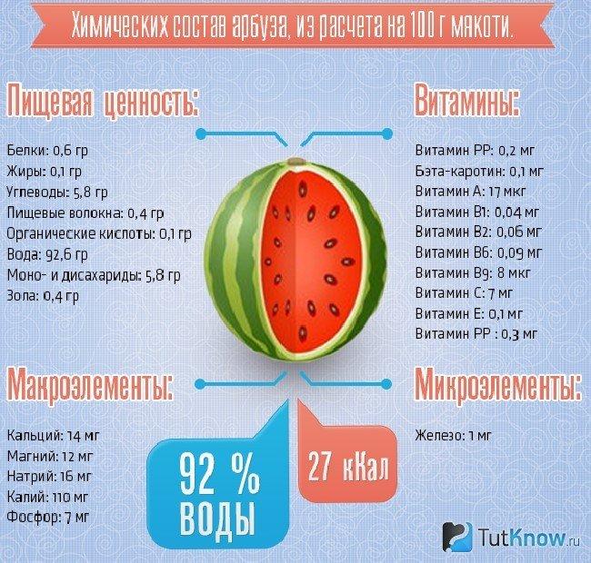 Витамины в арбузе