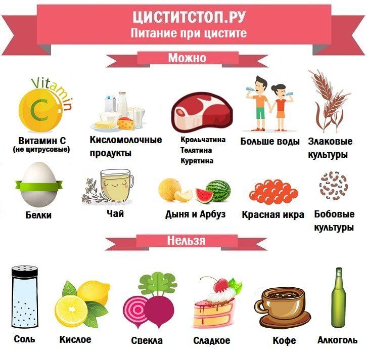 ЦиститСтоп.ру — питание при цистите-min