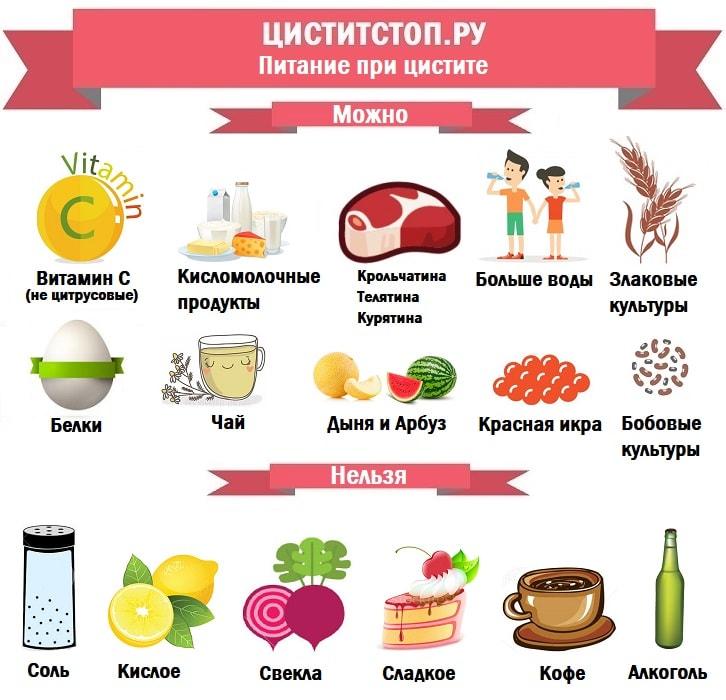 Цистит диета при этом заболевании