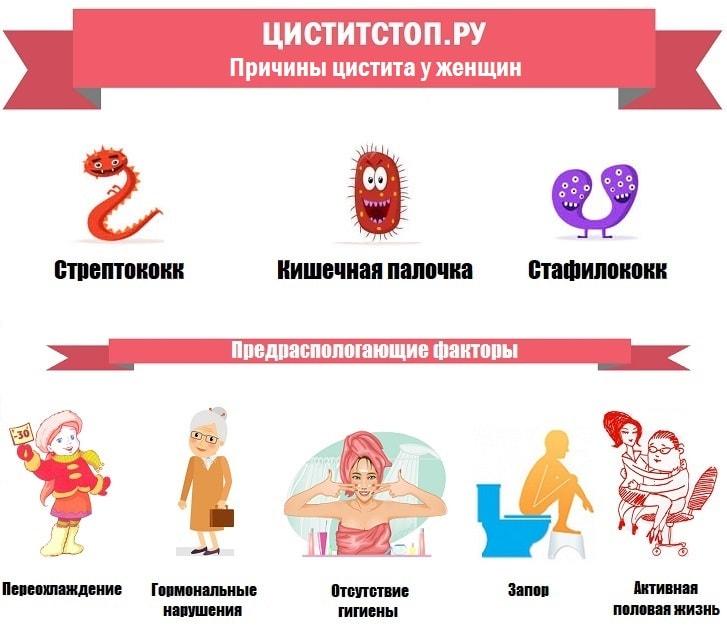 ЦиститСтоп.ру — причины цистита у женщин