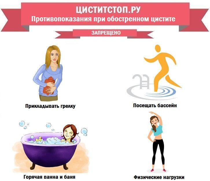 ЦиститСтоп.ру — противопоказания при цистите-min