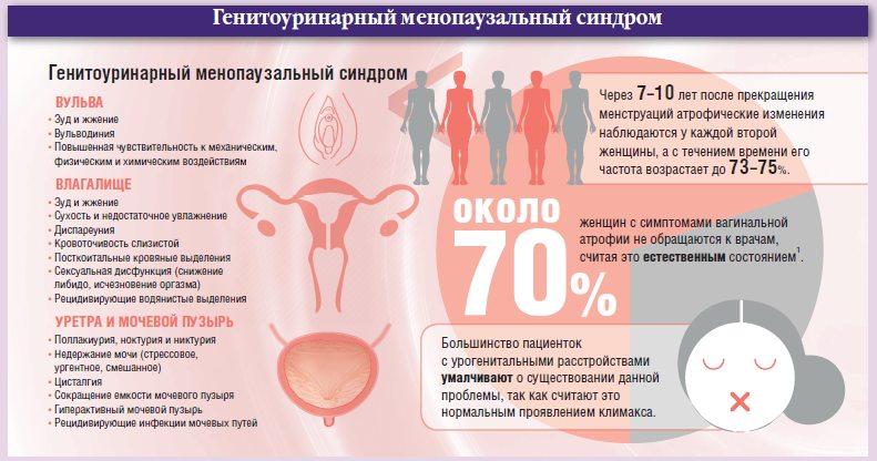 Цистит у женщин при менопаузе причины возникновения симптомы и методы лечения