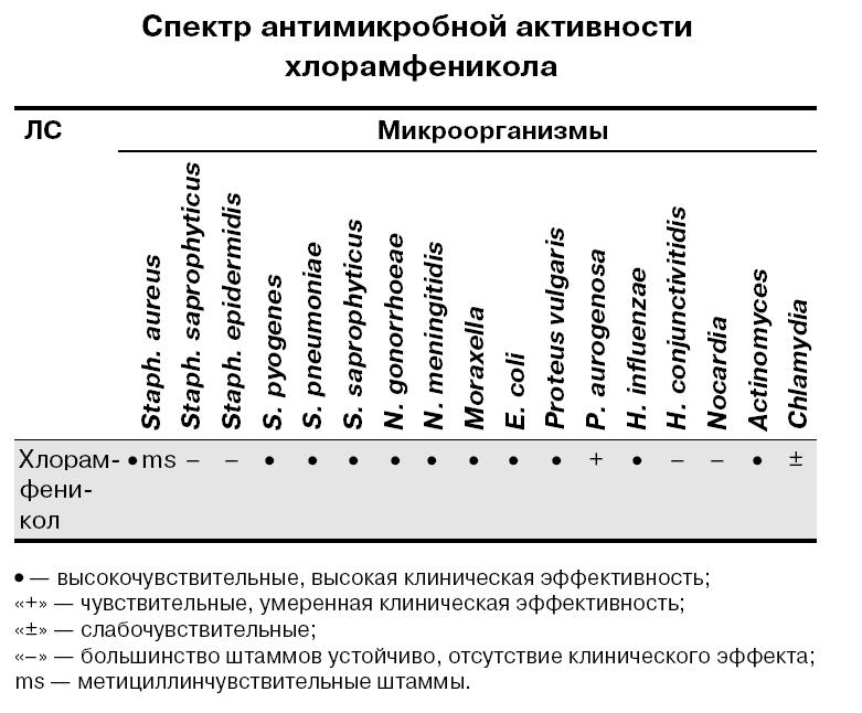 Спектр антимикробной активности хлорамфеникола