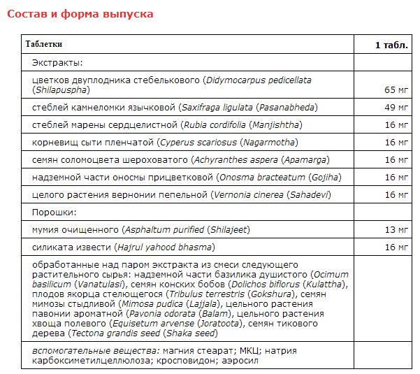 Состав Цистона