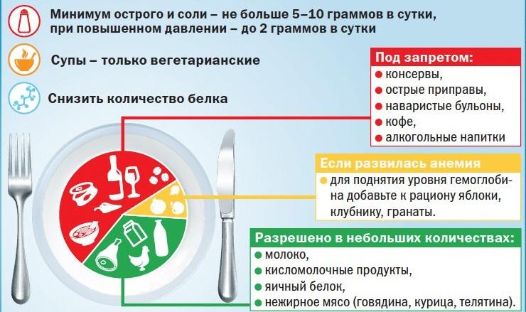 Режим питания во время цистита