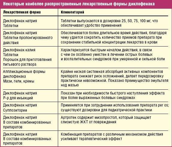 Формы Диклофенака