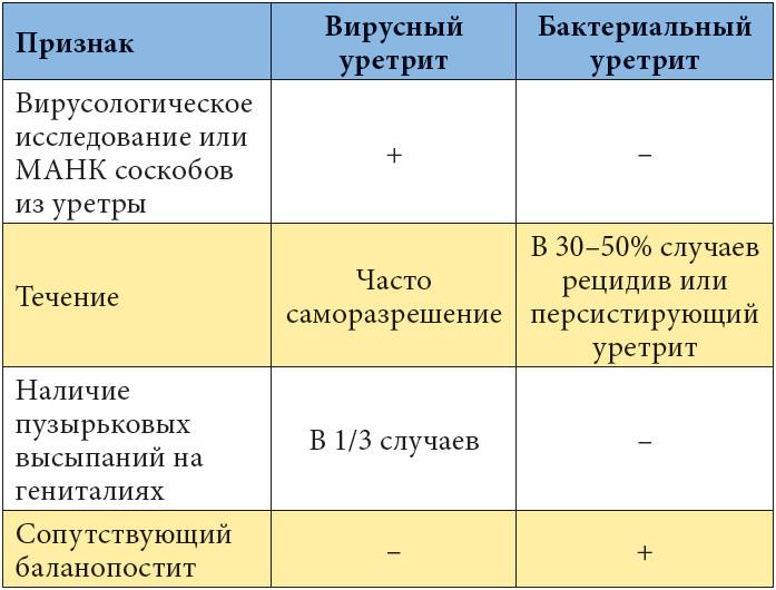 Вирусный и бактериальный уретрит