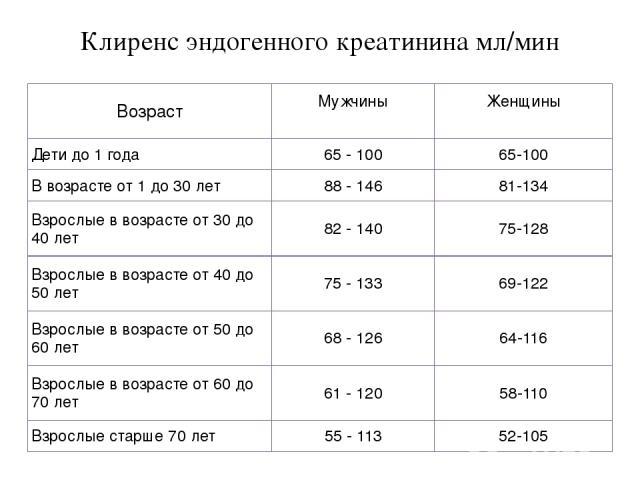 Показатели клиренса