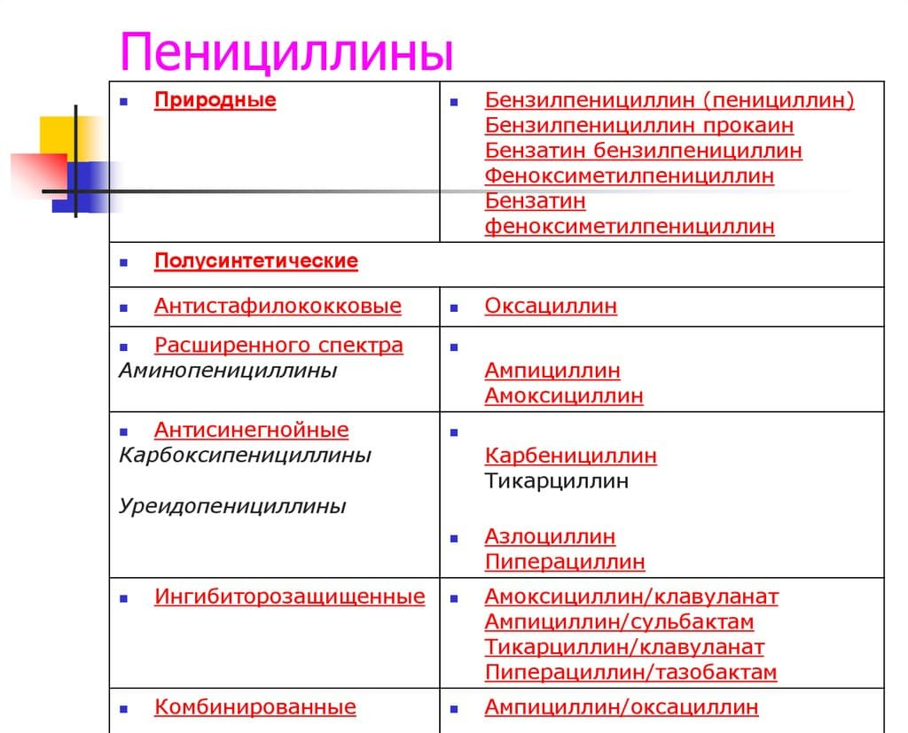 урологические антибиотики при пиелонефрите